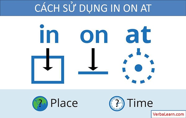 cách sử dụng on in at